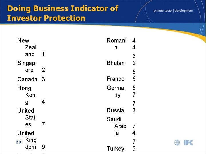 Doing Business Indicator of Investor Protection New Zeal and 1 Romani a 4 4