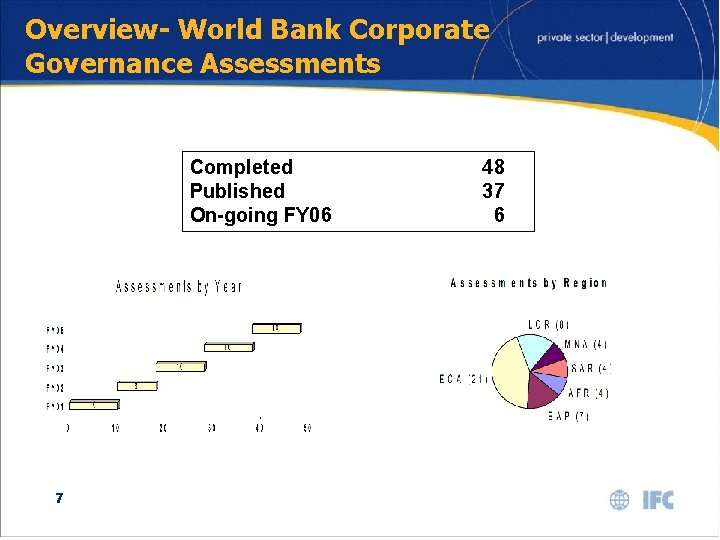 Overview- World Bank Corporate Governance Assessments Completed Published On-going FY 06 48 37 6