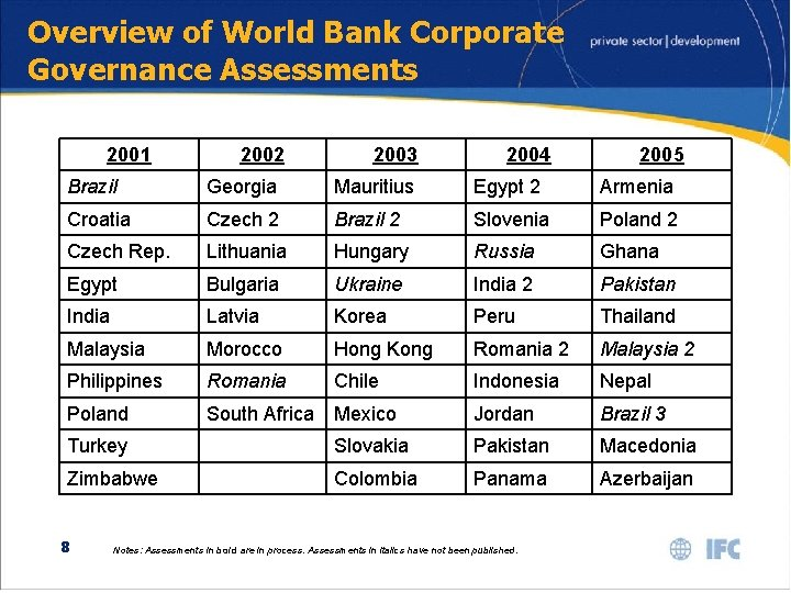Overview of World Bank Corporate Governance Assessments 2001 2002 2003 2004 2005 Brazil Georgia