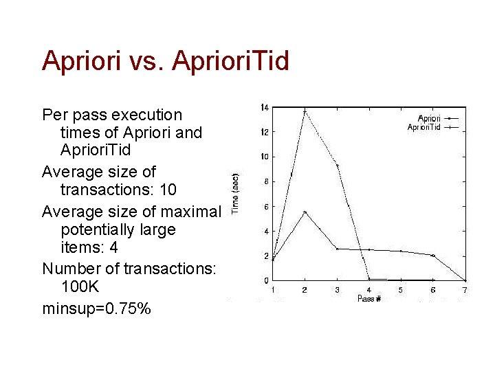 Apriori vs. Apriori. Tid Per pass execution times of Apriori and Apriori. Tid Average