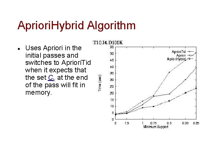 Apriori. Hybrid Algorithm l Uses Apriori in the initial passes and switches to Apriori.