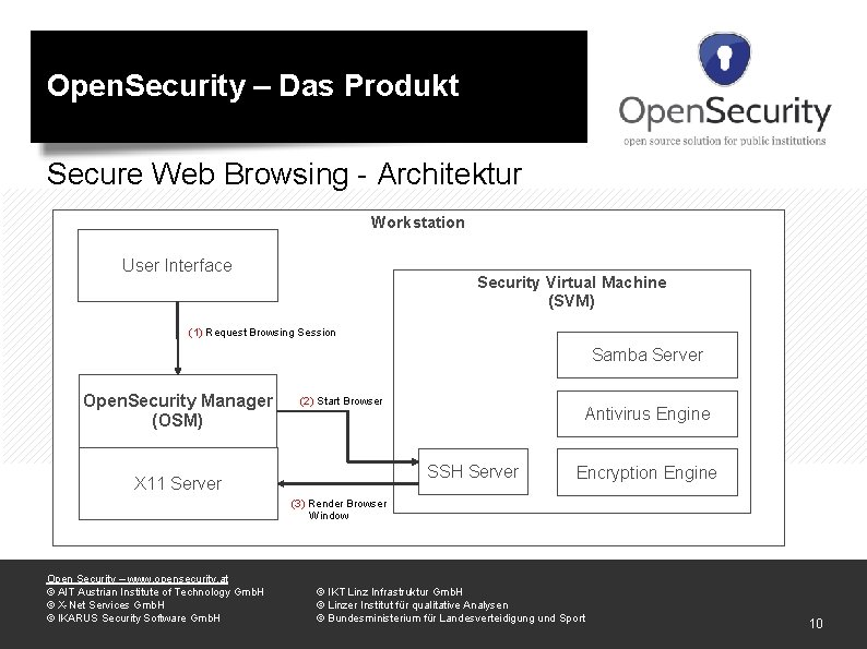 Open. Security – Das Produkt Secure Web Browsing - Architektur Workstation User Interface Security