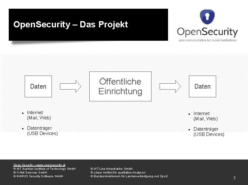 Open. Security – Das Projekt Daten Öffentliche Einrichtung Daten Internet (Mail, Web) Datenträger (USB