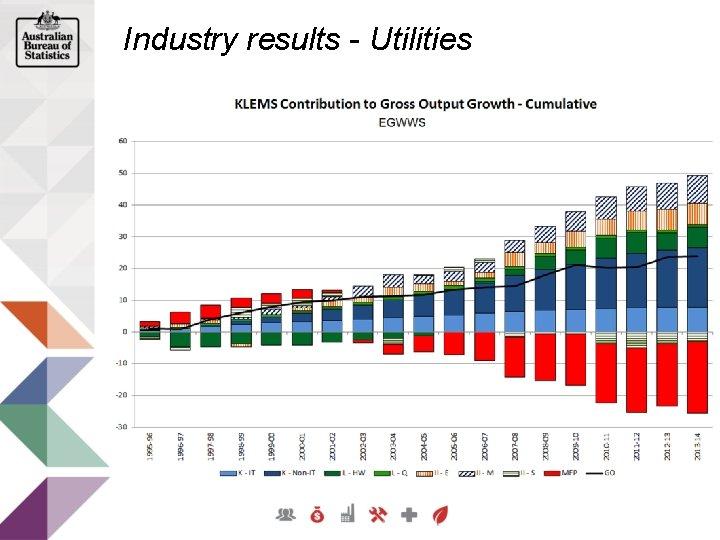 Industry results - Utilities