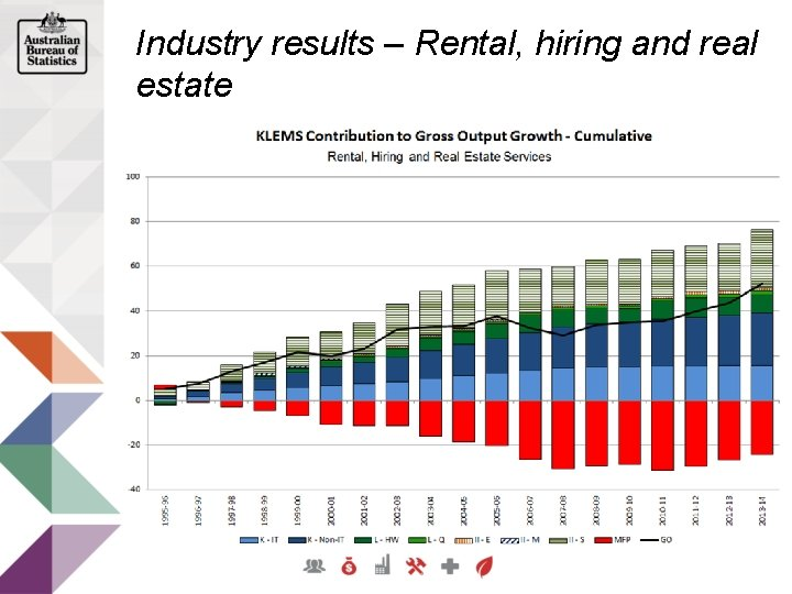 Industry results – Rental, hiring and real estate