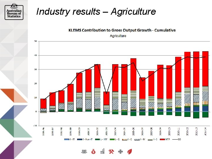 Industry results – Agriculture