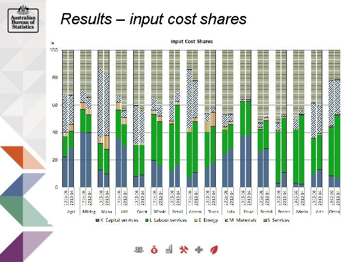 Results – input cost shares