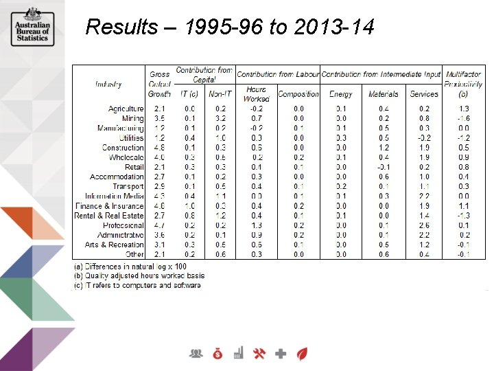 Results – 1995 -96 to 2013 -14