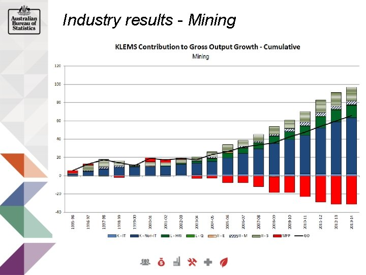 Industry results - Mining