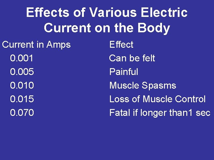 Effects of Various Electric Current on the Body Current in Amps 0. 001 0.