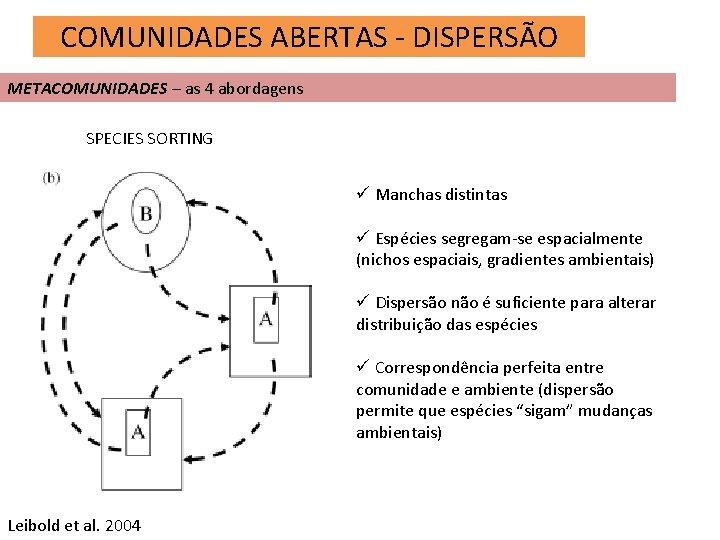 COMUNIDADES ABERTAS - DISPERSÃO METACOMUNIDADES – as 4 abordagens SPECIES SORTING ü Manchas distintas