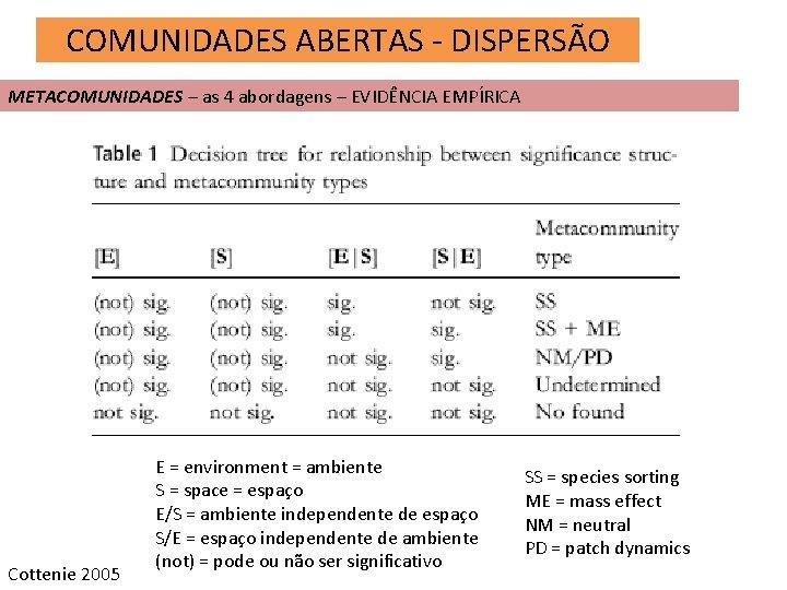 COMUNIDADES ABERTAS - DISPERSÃO METACOMUNIDADES – as 4 abordagens – EVIDÊNCIA EMPÍRICA Cottenie 2005