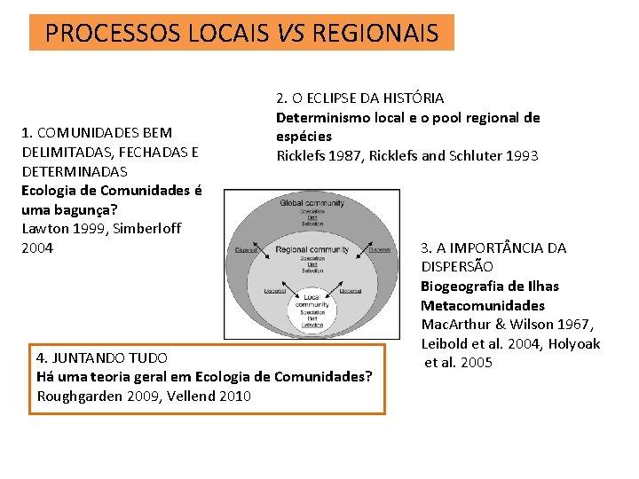 PROCESSOS LOCAIS VS REGIONAIS 1. COMUNIDADES BEM DELIMITADAS, FECHADAS E DETERMINADAS Ecologia de Comunidades