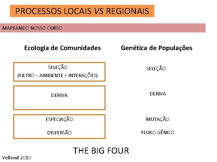 PROCESSOS LOCAIS VS REGIONAIS MAPEANDO NOSSO CURSO Ecologia de Comunidades Genética de Populações SELEÇÃO