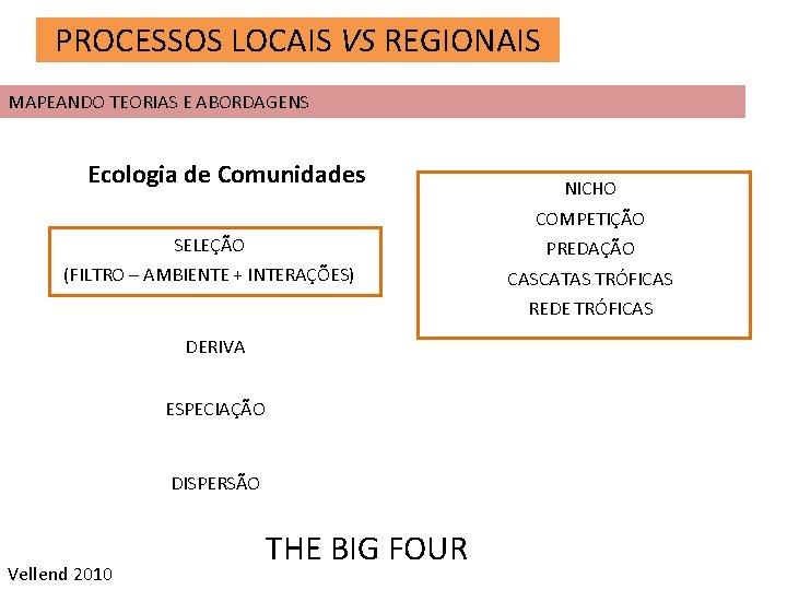 PROCESSOS LOCAIS VS REGIONAIS MAPEANDO TEORIAS E ABORDAGENS Ecologia de Comunidades NICHO COMPETIÇÃO SELEÇÃO