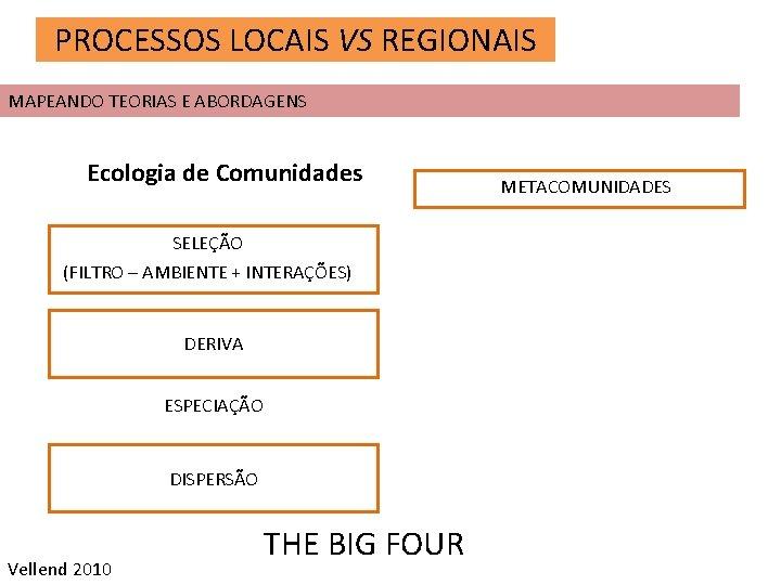PROCESSOS LOCAIS VS REGIONAIS MAPEANDO TEORIAS E ABORDAGENS Ecologia de Comunidades SELEÇÃO (FILTRO –