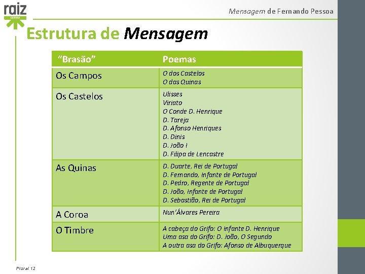 """Mensagem de Fernando Pessoa Estrutura de Mensagem """"Brasão"""" Plural 12 Poemas Os Campos O"""