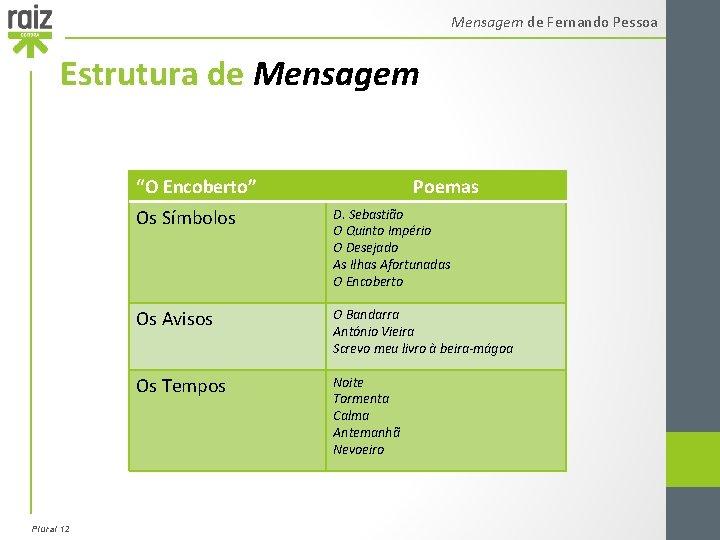 """Mensagem de Fernando Pessoa Estrutura de Mensagem """"O Encoberto"""" Plural 12 Poemas Os Símbolos"""