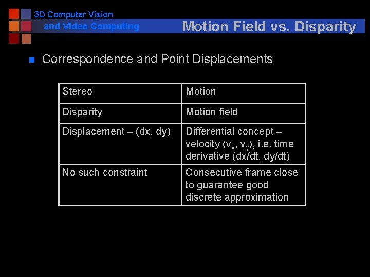 3 D Computer Vision and Video Computing n Motion Field vs. Disparity Correspondence and