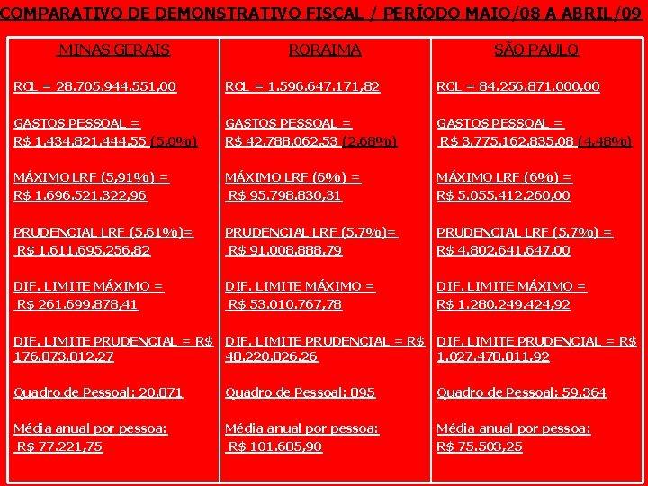 COMPARATIVO DE DEMONSTRATIVO FISCAL / PERÍODO MAIO/08 A ABRIL/09 MINAS GERAIS RORAIMA SÃO PAULO