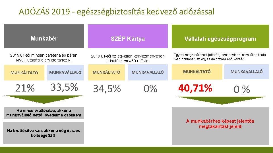 ADÓZÁS 2019 - egészségbiztosítás kedvező adózással Munkabér SZÉP Kártya Vállalati egészségprogram 2019. 01 -től