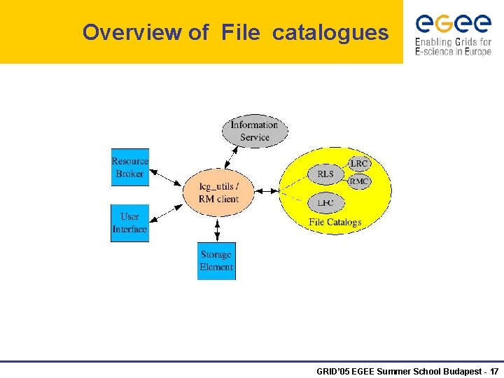 Overview of File catalogues GRID' 05 EGEE Summer School Budapest - 17