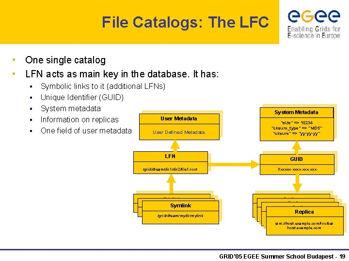 File Catalogs: The LFC • One single catalog • LFN acts as main key