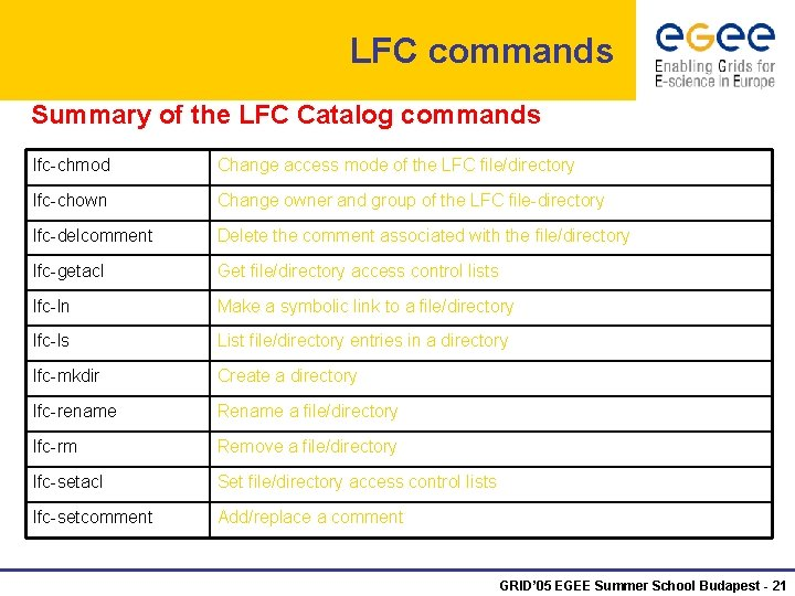 LFC commands Summary of the LFC Catalog commands lfc-chmod Change access mode of the