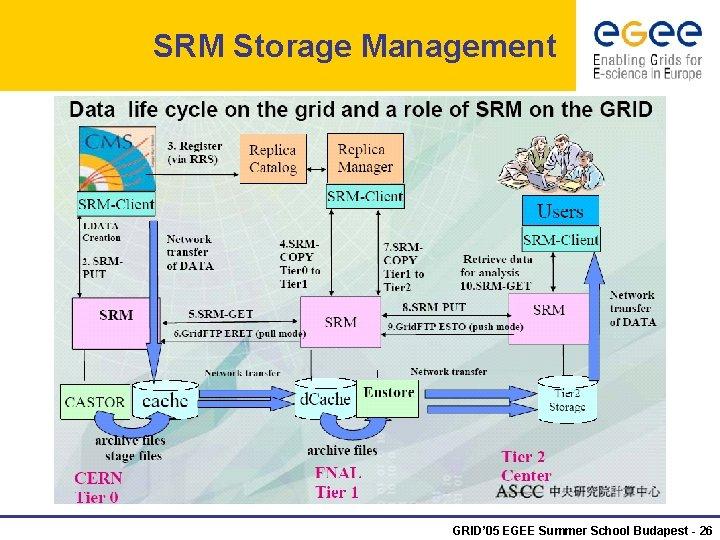 SRM Storage Management GRID' 05 EGEE Summer School Budapest - 26