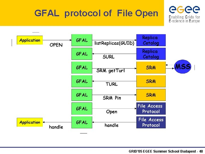 GFAL protocol of File Open GRID' 05 EGEE Summer School Budapest - 48