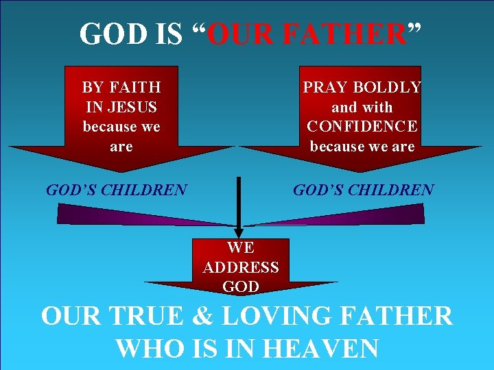 """GOD IS """"OUR FATHER"""" BY FAITH IN JESUS because we are PRAY BOLDLY and"""