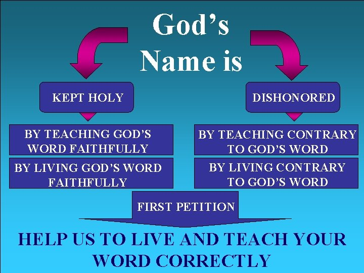 God's Name is KEPT HOLY DISHONORED BY TEACHING GOD'S WORD FAITHFULLY BY LIVING GOD'S