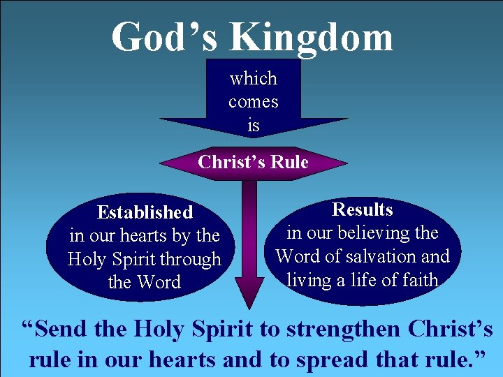 God's Kingdom which comes is Christ's Rule Established in our hearts by the Holy
