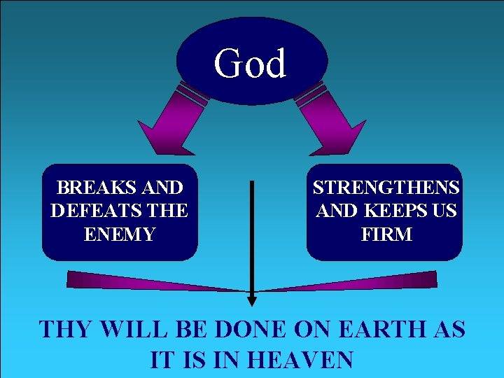 God BREAKS AND DEFEATS THE ENEMY STRENGTHENS AND KEEPS US FIRM THY WILL BE