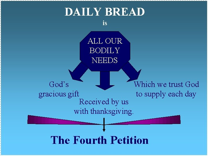 DAILY BREAD is ALL OUR BODILY NEEDS God's gracious gift Which we trust God