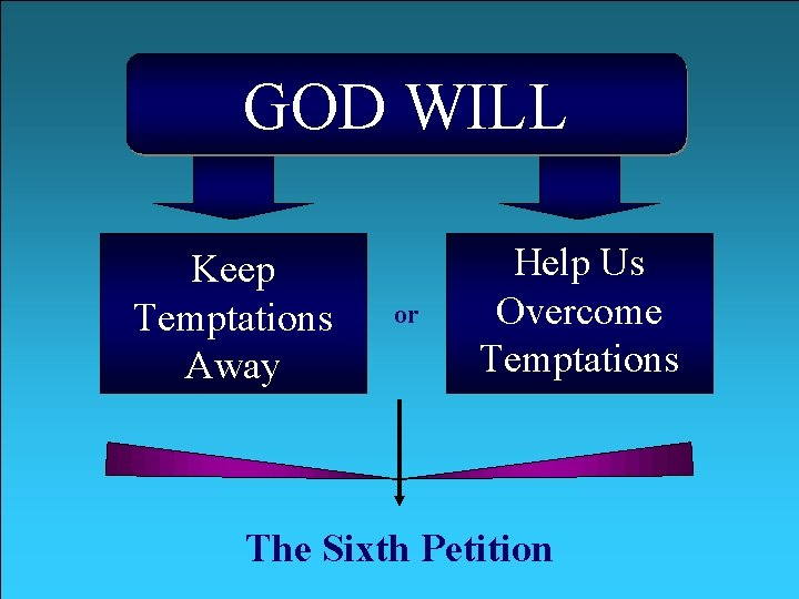 GOD WILL Keep Temptations Away or Help Us Overcome Temptations The Sixth Petition