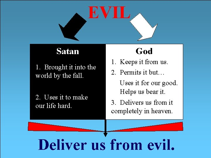 EVIL Satan 1. Brought it into the world by the fall. 2. Uses it