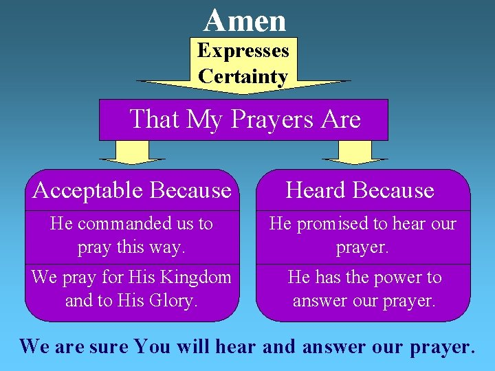 Amen Expresses Certainty That My Prayers Are Acceptable Because Heard Because He commanded us