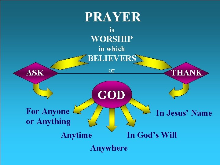PRAYER is WORSHIP in which BELIEVERS or ASK THANK GOD For Anyone or Anything