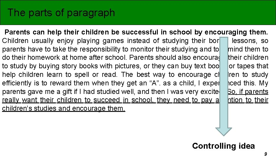 The parts of paragraph Parents can help their children be successful in school by