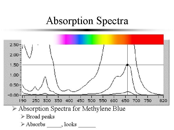 Absorption Spectra Ø Absorption Spectra for Methylene Blue Ø Broad peaks blue Ø Absorbs