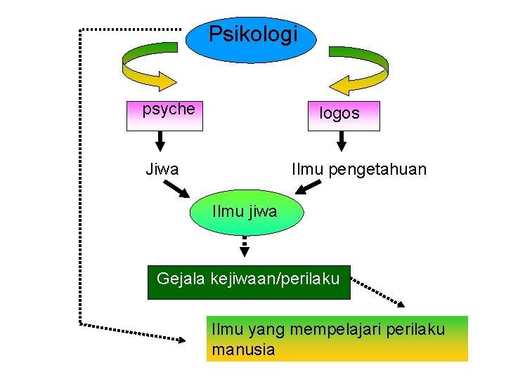 Psikologi psyche logos Jiwa Ilmu pengetahuan Ilmu jiwa Gejala kejiwaan/perilaku Ilmu yang mempelajari perilaku