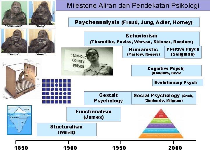 Milestone Aliran dan Pendekatan Psikologi Psychoanalysis (Freud, Jung, Adler, Horney) Behaviorism (Thorndike, Pavlov, Watson,