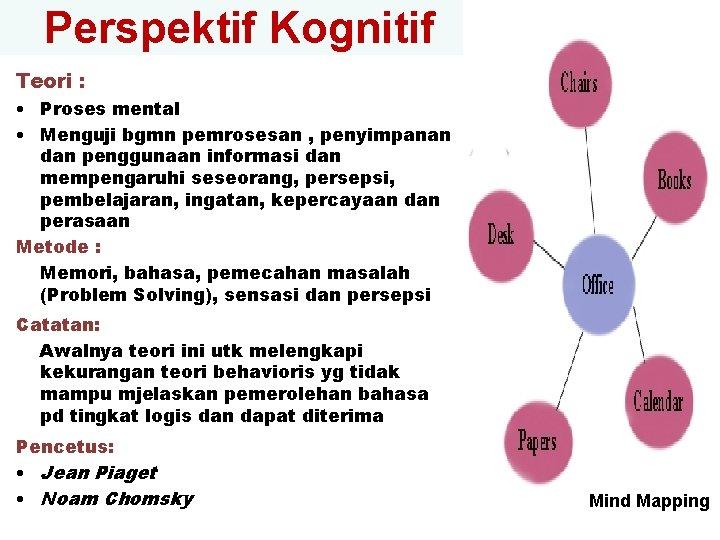 Perspektif Kognitif Teori : • Proses mental • Menguji bgmn pemrosesan , penyimpanan dan