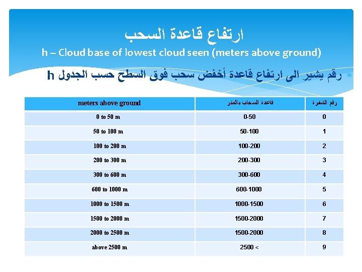 ﺍﺭﺗﻔﺎﻉ ﻗﺎﻋﺪﺓ ﺍﻟﺴﺤﺐ h -- Cloud base of lowest cloud seen (meters above