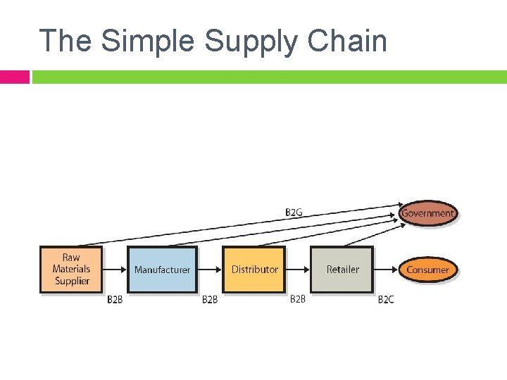 The Simple Supply Chain