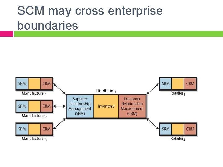 SCM may cross enterprise boundaries