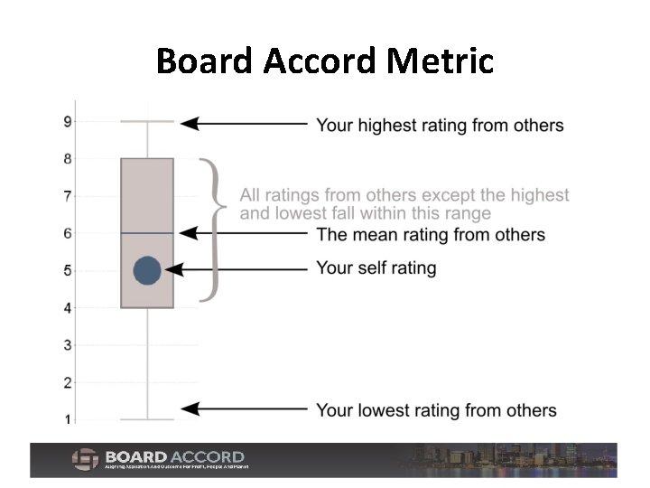 Board Accord Metric