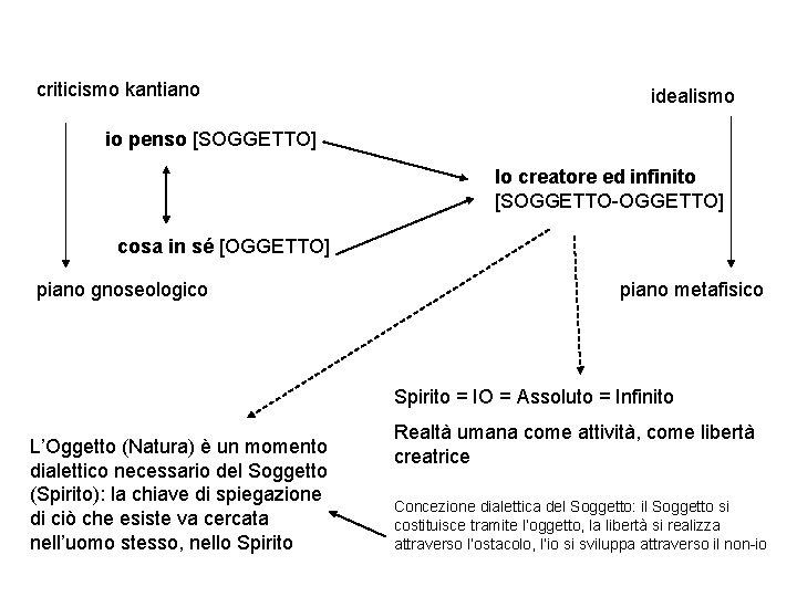 criticismo kantiano idealismo io penso [SOGGETTO] Io creatore ed infinito [SOGGETTO-OGGETTO] cosa in sé