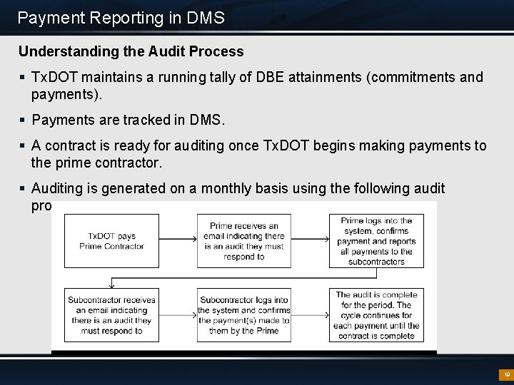 Payment Reporting in DMS Understanding the Audit Process § Tx. DOT maintains a running